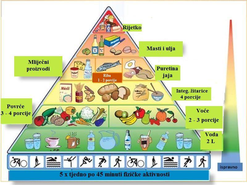 piramida-pravilne-prehrane